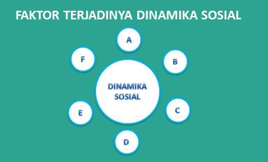 Photo of Faktor Internal dan External Terjadinya Perubahan atau Dinamika Sosial