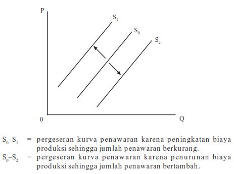 Photo of Hukum Permintaan dan Penawaran Dilengkapi Contoh Pergerakan dan Pergeseran Kurva